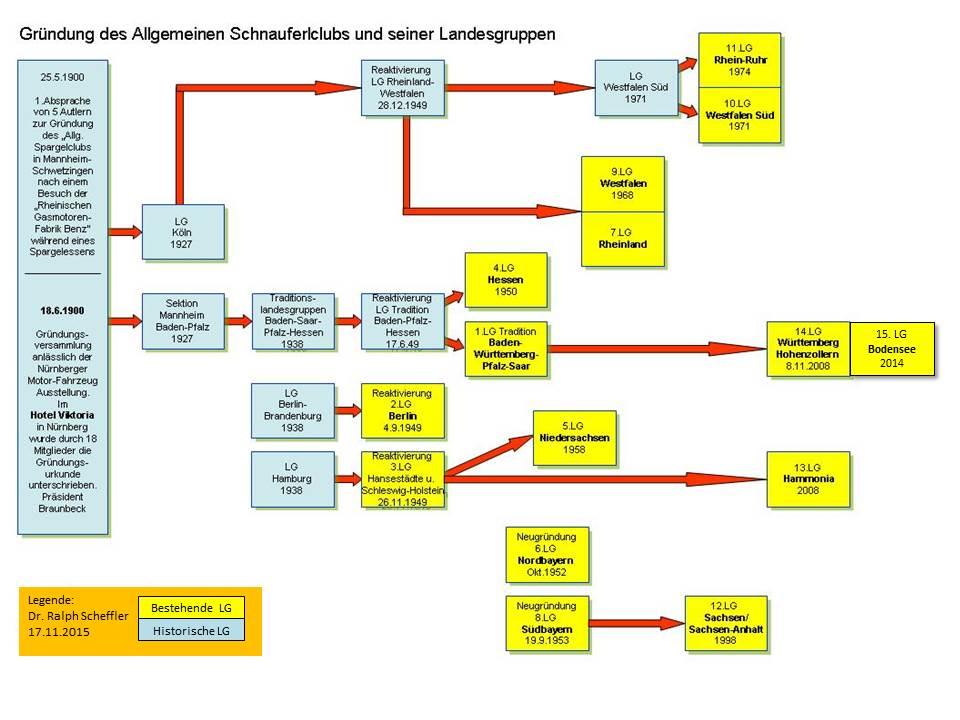 ASC-Landesgruppen